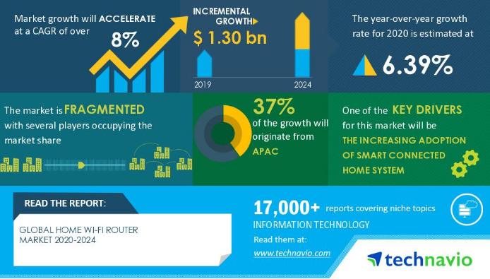 智能家居的采用推动了Wi-Fi路由器市场的增长