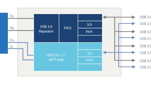 USB3.0集线器控制器GL3520的数据手册免费下载