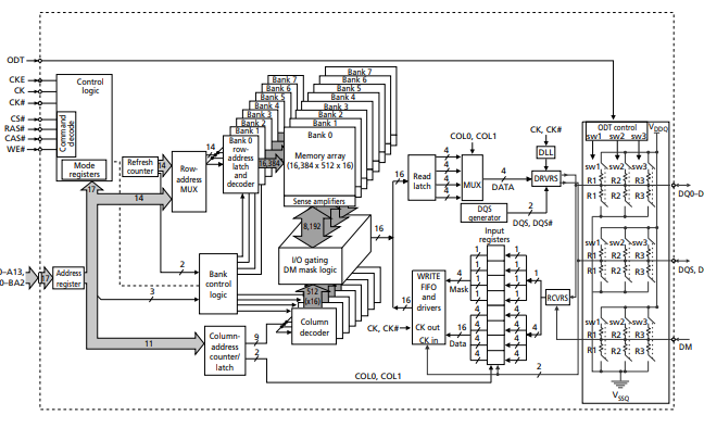 1Gb DDR2 SDRAM的特征和数据手册免费下载
