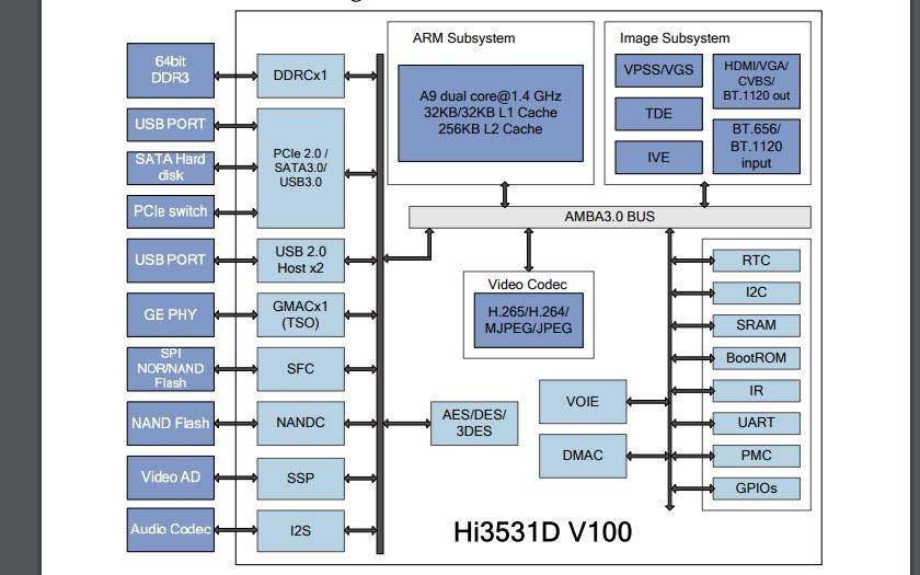 Hi3531D V100 H.265编解码器处理器的数据手册免费下载