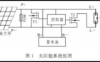 基于P87LPC767單片機實現低壓鈉燈控制器的軟硬件設計