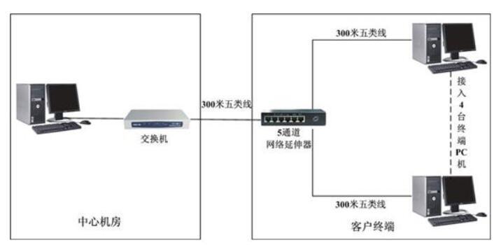 EMC的概念及电器的电磁兼容标准