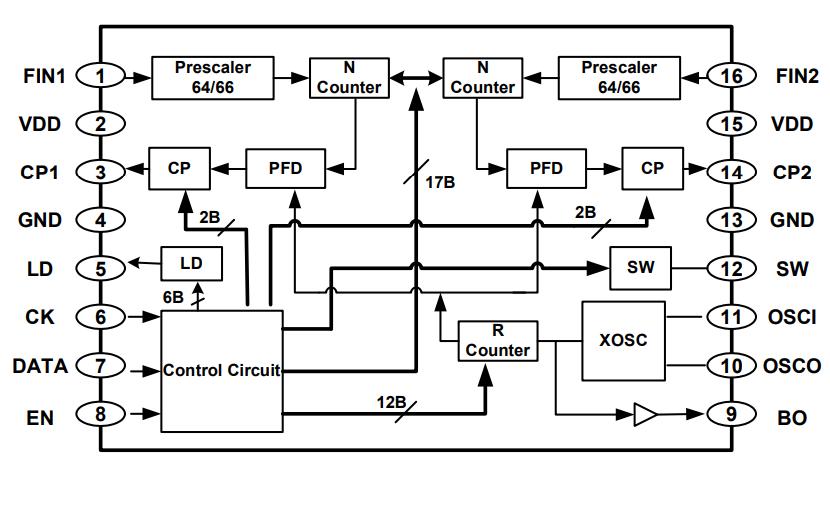 SR1018B双通道频率合成器的数据手册免费下载