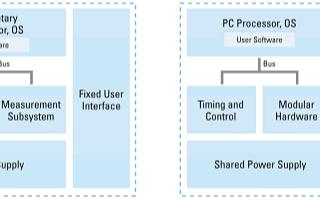 模块化仪器系统如何满足自动化测试设备需求