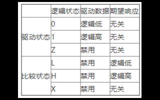 NI 655x数字波形发生器/分析仪的数字ATE...