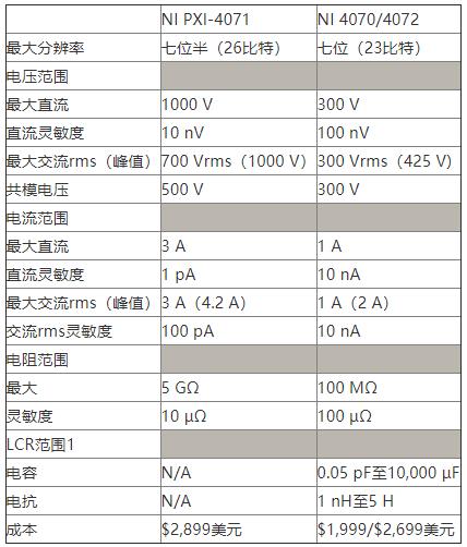 NI PXI-4071七位半FlexDMM的性能...
