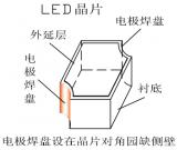 P0.45 RGB LED全彩屏設計方案
