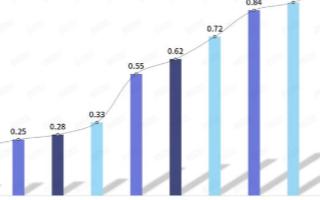 我国视频监控行业市场处于上升期,2020年规模有望达1683亿元
