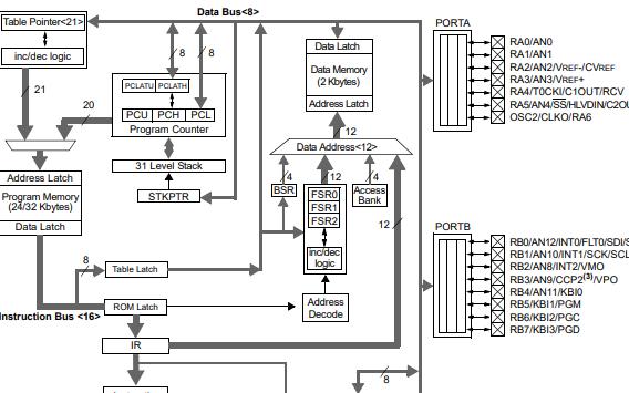 PIC18F2455系列高性能增强型闪存USB微控制器的数据手册免费下载