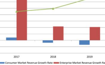 SLA成為運營商進入垂直市場的敲門磚,利用5G確定性網絡加速數字化轉型