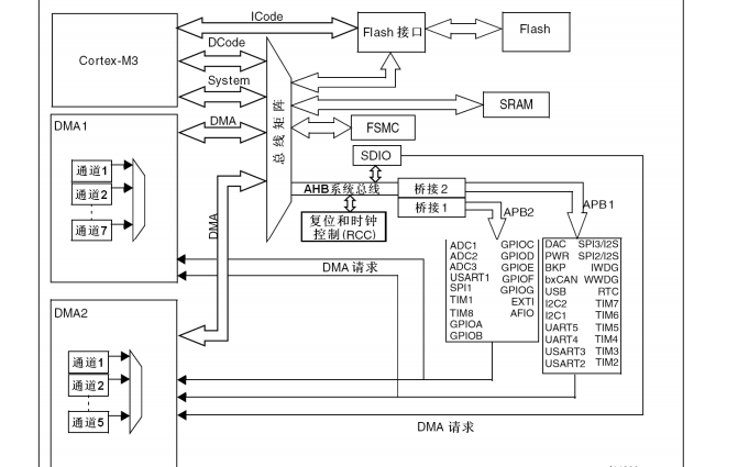 STM32系列微控制器的中文参考手册免费下载