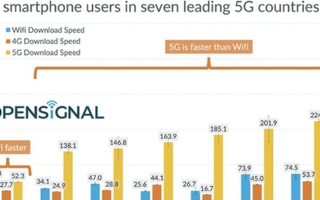 国外8国的5G网速测试数据发布,沙特阿拉伯5G网...