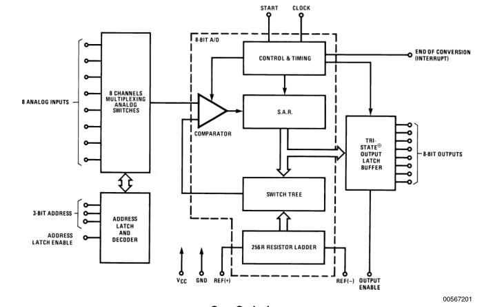 使用數模轉換器ADC0809實現數字電壓表的電路圖和keil程序免費下載