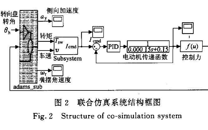 如何使用ADAMS和Matlab实现EPS和整车系统的联合仿真