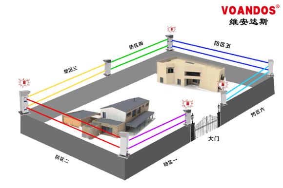 维安达斯激光对射成功实现不同光束同时往四个方向对...