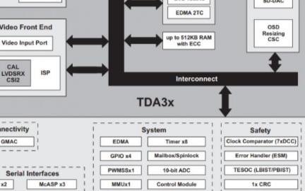 关于汽车电子上多传感器平台的设计参考