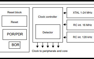 STM8S207和STM8S208系列微控制器的数据手册免费下载