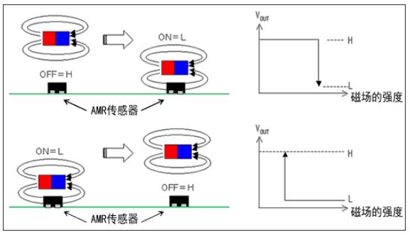 AMR传感器的基本特性、优势是什么