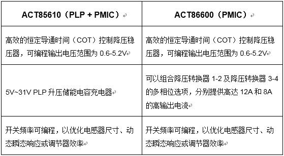 Qorvo推出两款用于数据中心和云存储应用的高性能PMIC