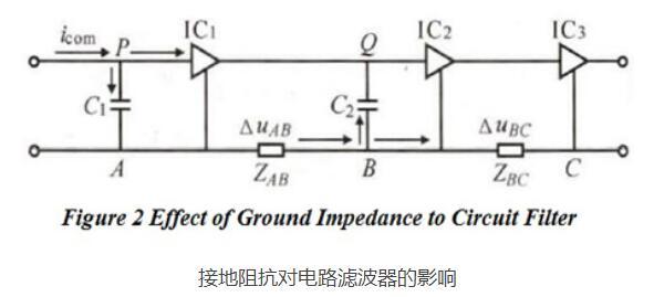 PCB布局对电磁兼容EMC性能的影响