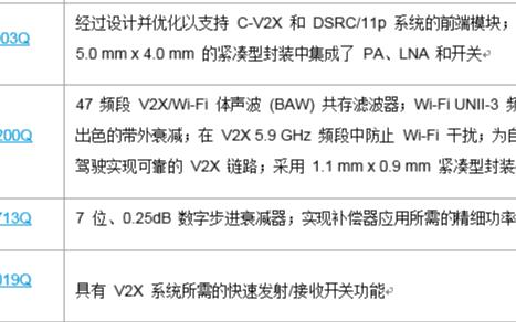Qorvo最新推出完整的V2X前端解決方案