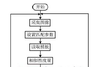 基于机器视觉的机械手装配系统方案设计
