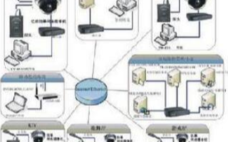 视频安防系统的优势盘点