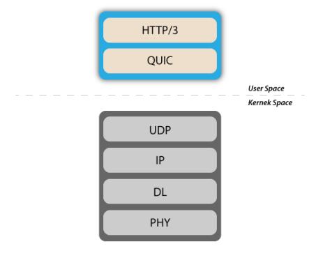 深入探讨HTTP3原理及应用