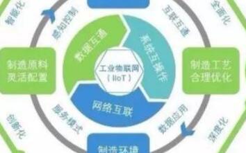 工业物联网的四个发展阶段