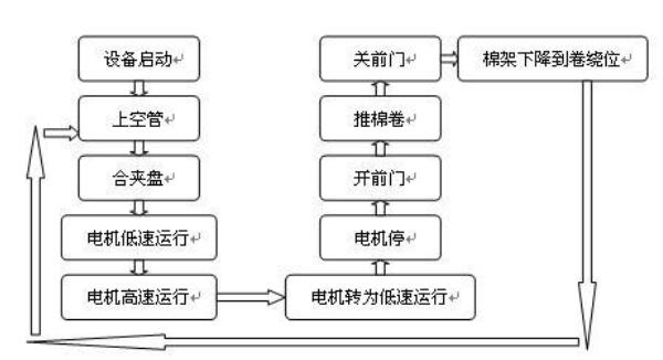 纺纱工艺流程及PLC控制系统