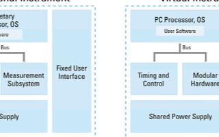 基于虚拟仪器实现模块化测试系统的设计,如何满足理...