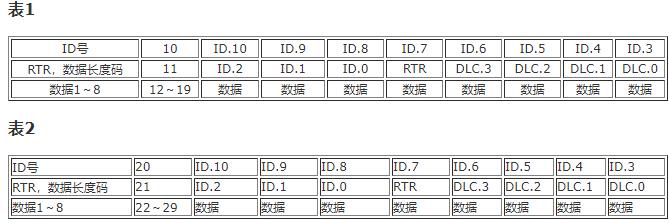 基于SJA1000和P82C250芯片实现PCM3680双口CAN总线通信卡的设计