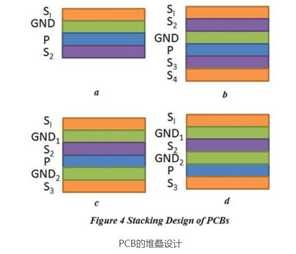 电磁兼容EMC设计的堆叠方式