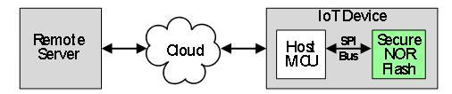分立閃存存儲器領域加密和安全基礎設施