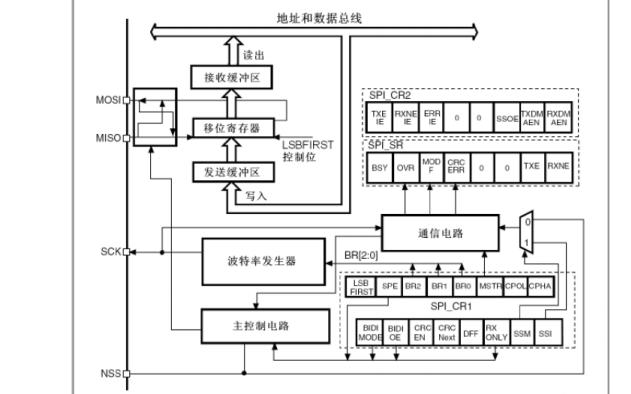 STM32串行外设接口SPI的资料说明