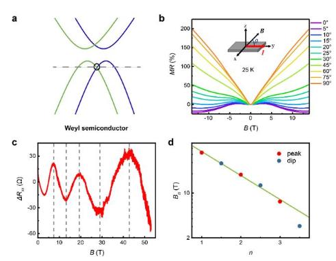 中科大首次发现拓扑外尔半导体,为新型拓扑半导体器件设计提供新思路