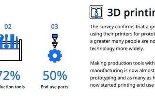 Ultimaker發布3D打印技術信心指數報告