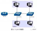 把一個LAN劃分成多個邏輯的LAN——VLAN