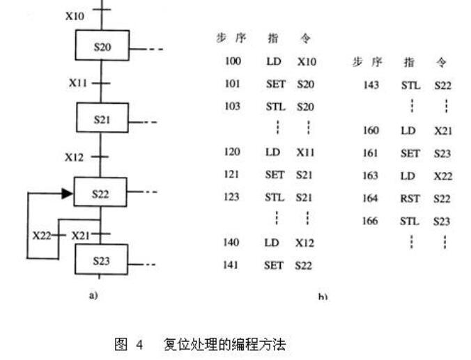 跳步/重复序列PLC的SFC编程方法