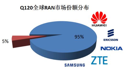 5G NR占Q1季度整體RAN市場的20-40%,全年前景預期依然看好