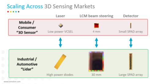 Lumotive宣布将进军激光雷达领域,助力工业制造