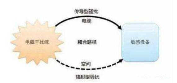 電磁兼容性中電源和地的干擾分析及電磁兼容設計的處理策略