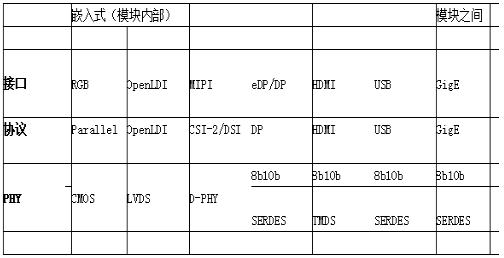 在嵌入式视觉设计中使用FPGA,它将带来什么优势