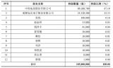 中際旭創3.8億現金收購儲翰科技67.19%股權