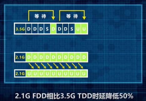 动态频率共享技术实现频谱资源效率最大化,打造3.5G+2.1G领先5G网络