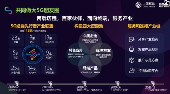 中国移动5G发展及产业政策先知道