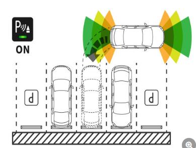 智能停车系统的市场潜力及市场价值