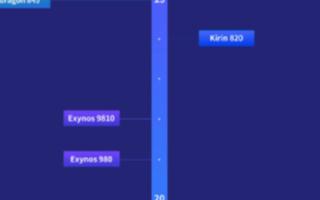 安兔兔Android手机处理器天梯榜发布,天玑820和麒麟985并列最强