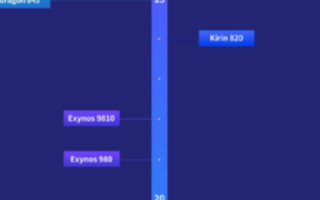安兔兔Android手机处理器天梯榜发布,天玑8...
