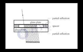 基于TFF的WDM器件的模块结构、原理和应用分析